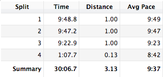 My split times for the Great Bay 5k.